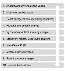 10-pravidel-pro-správné-fungování-ISO-50001