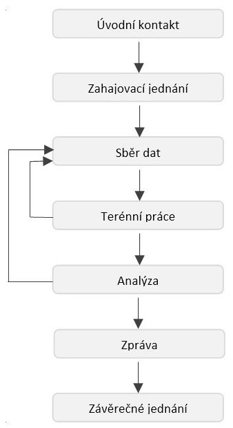 Energetický audit dle ČSN 16247