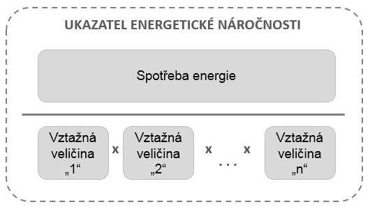 Ukazatel energetické náročnosti
