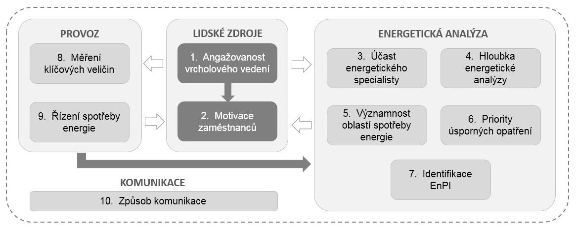 Fungování-ISO-50001