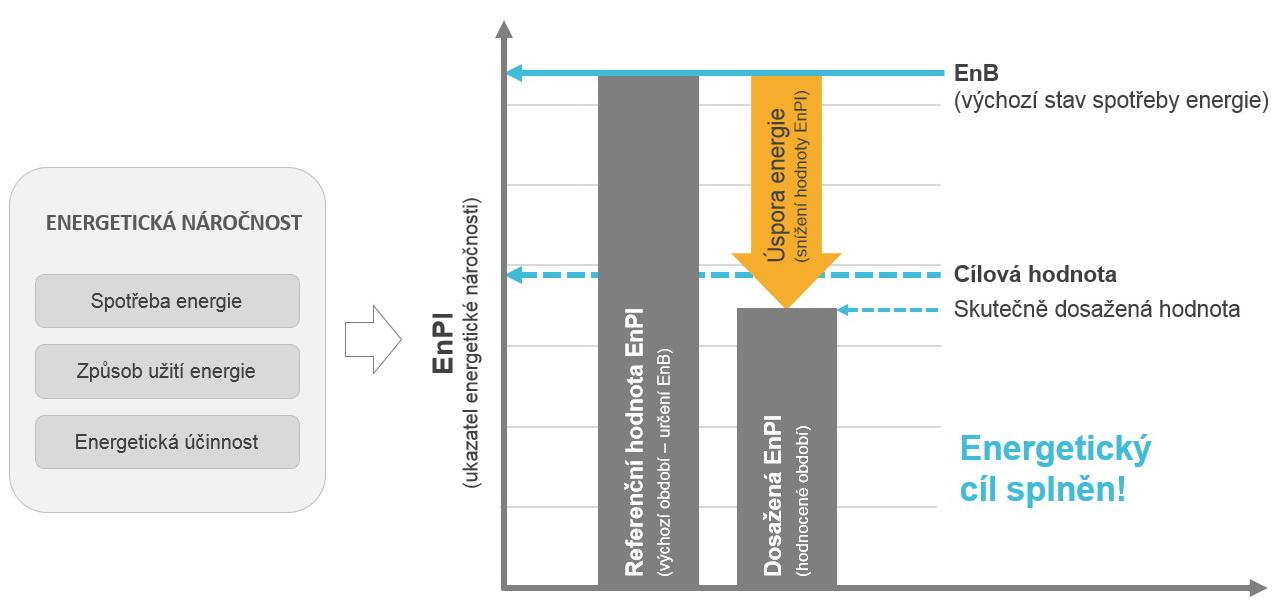 EnPI - energetický cíl