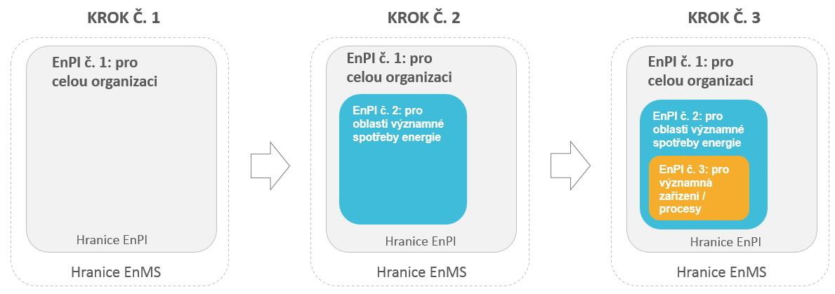 Stanovení EnPI2